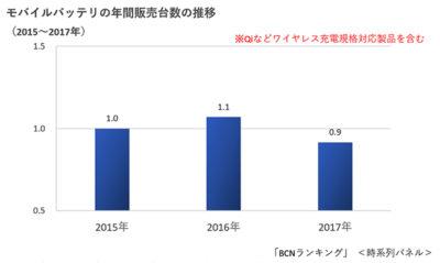 モバイルバッテリ販売数量指数の推移2015−17