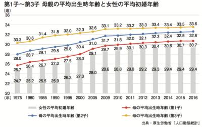 女性の平均初婚年齢推移
