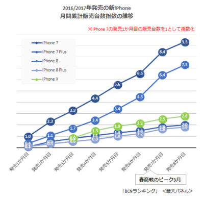 2017.09-2018.040 iPhone シェア